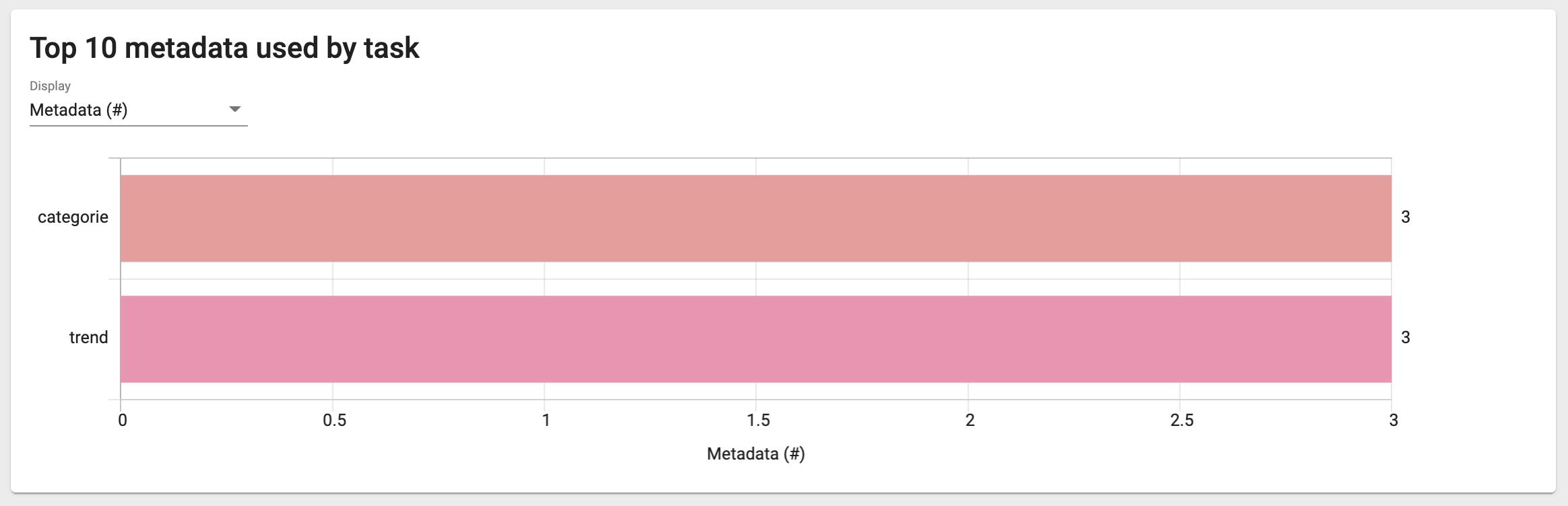 Trend Analytic - Metadata