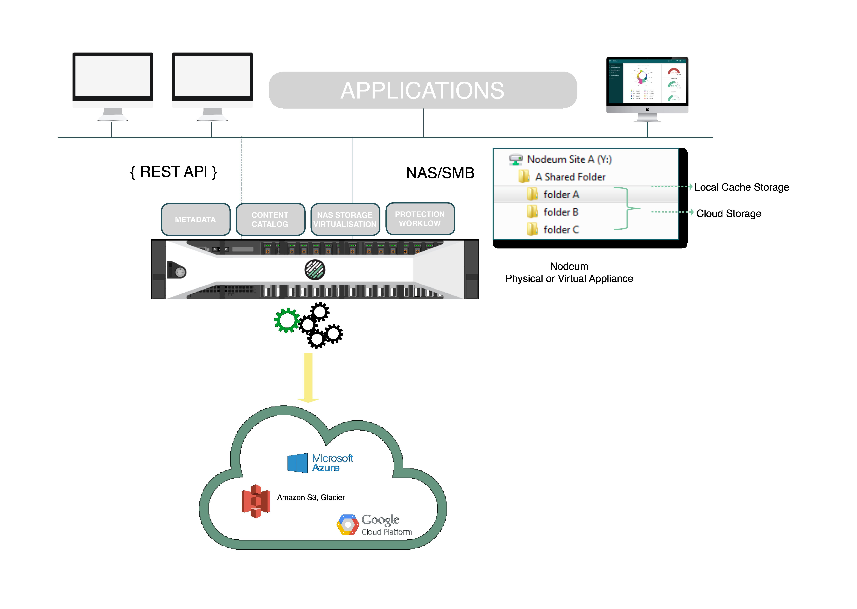 Nodeum provides NAS Cloud Gateway Experience
