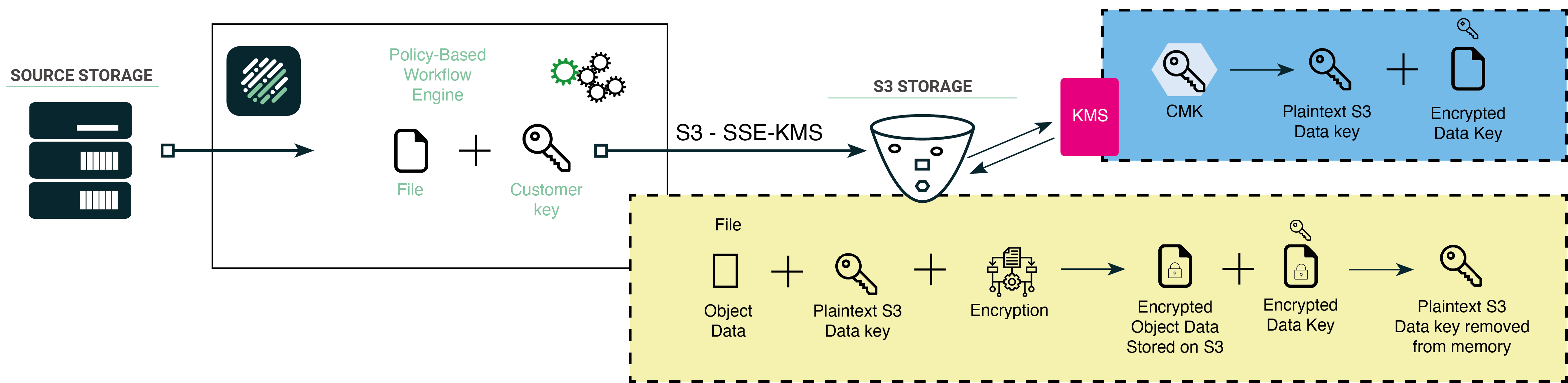 Product Feature - Encryption S3 - SSE-KMS
