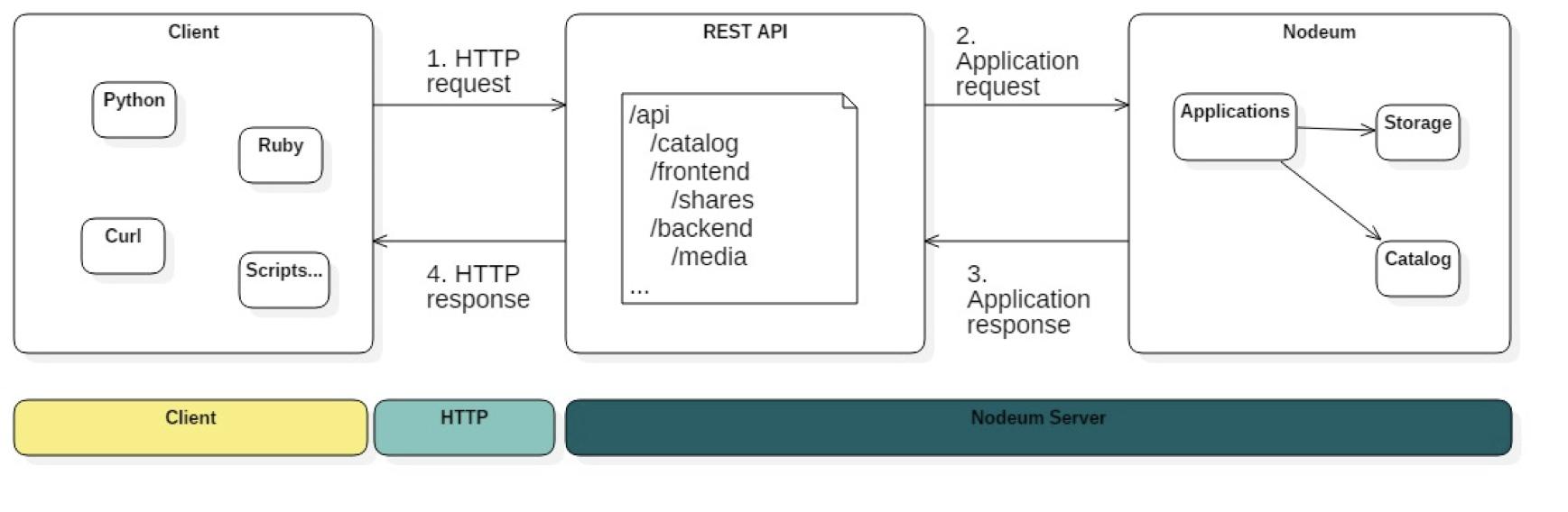 Nodeum API REST Example