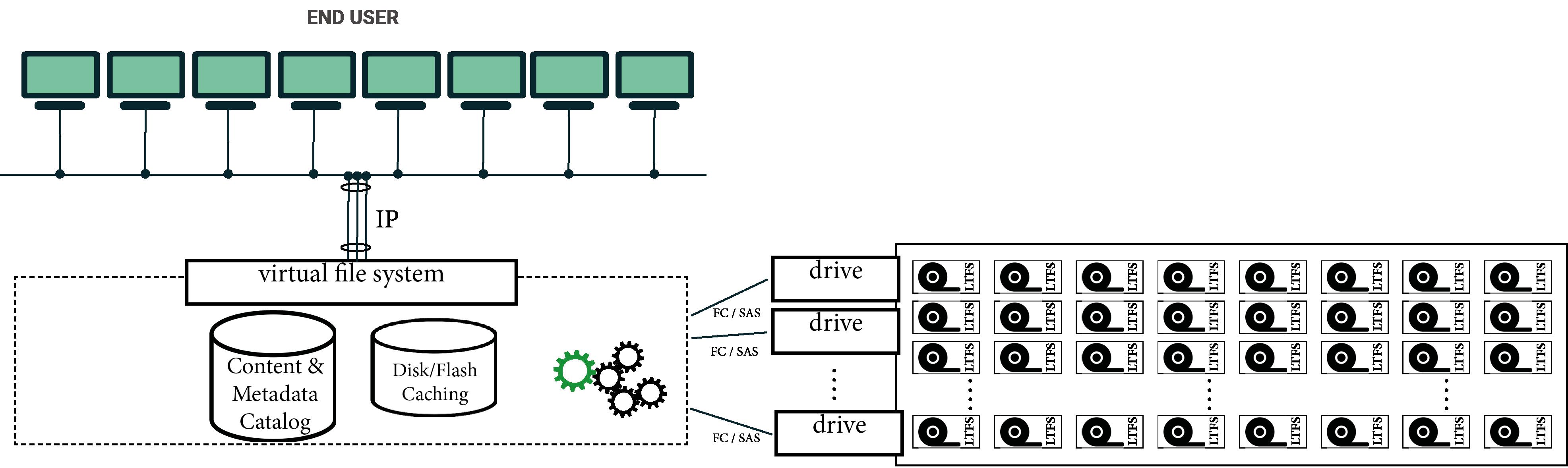 nodeum-architecture-1